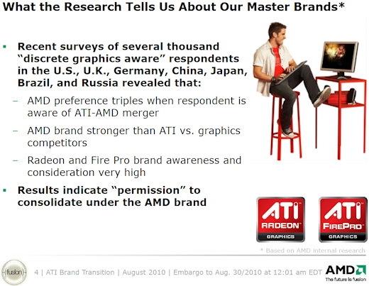 AMD распрощается с брендом ATI