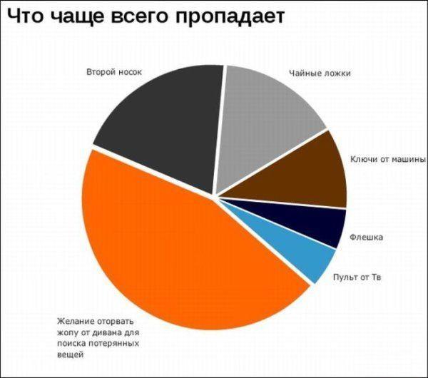 Статистика в картинках (24 фото)