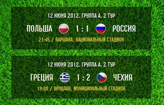 Итоги игрового дня: Чехия удержала победу над Грецией, а Польша разошлась миром с Россией!