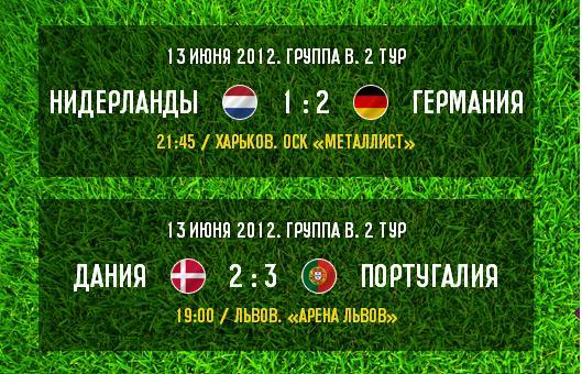 Итоги игрового дня: Португалия дожимает Данию, а Германия уверенно справилась с Нидерландами
