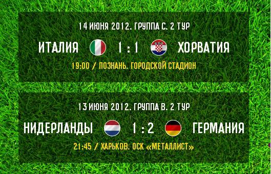 Итоги игрового дня - Группа С: Италия и Хорватия играют в ничью а Испания громит Ирландию