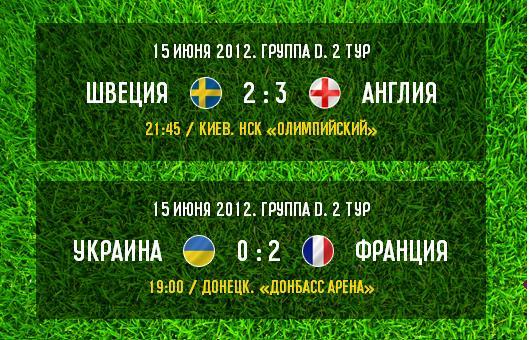 Итоги игрового дня - Группа D: Украина проиглала французам а Англия выбила Швецию