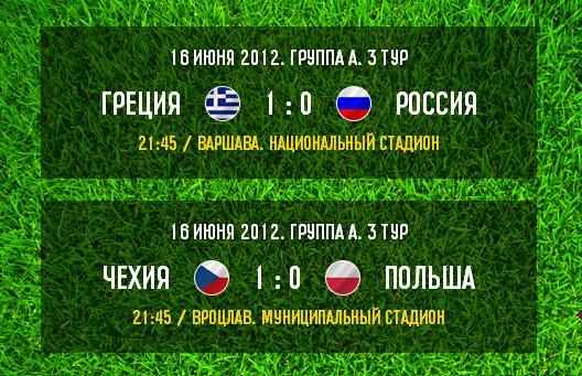 Итоги игрового дня - 3-й тур - Группа A: Чехия выигрывает группу а Греция отправляет домой Россию!