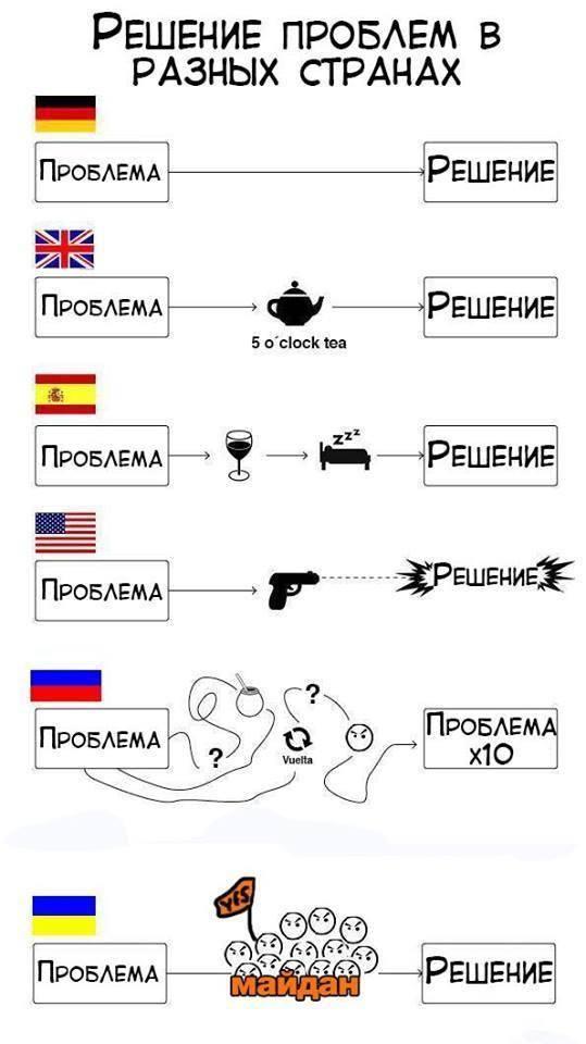 Как приходит решение проблемы в разных странах