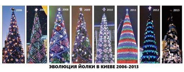 Эволюция ЙОЛКИ в Киеве 2006-2013